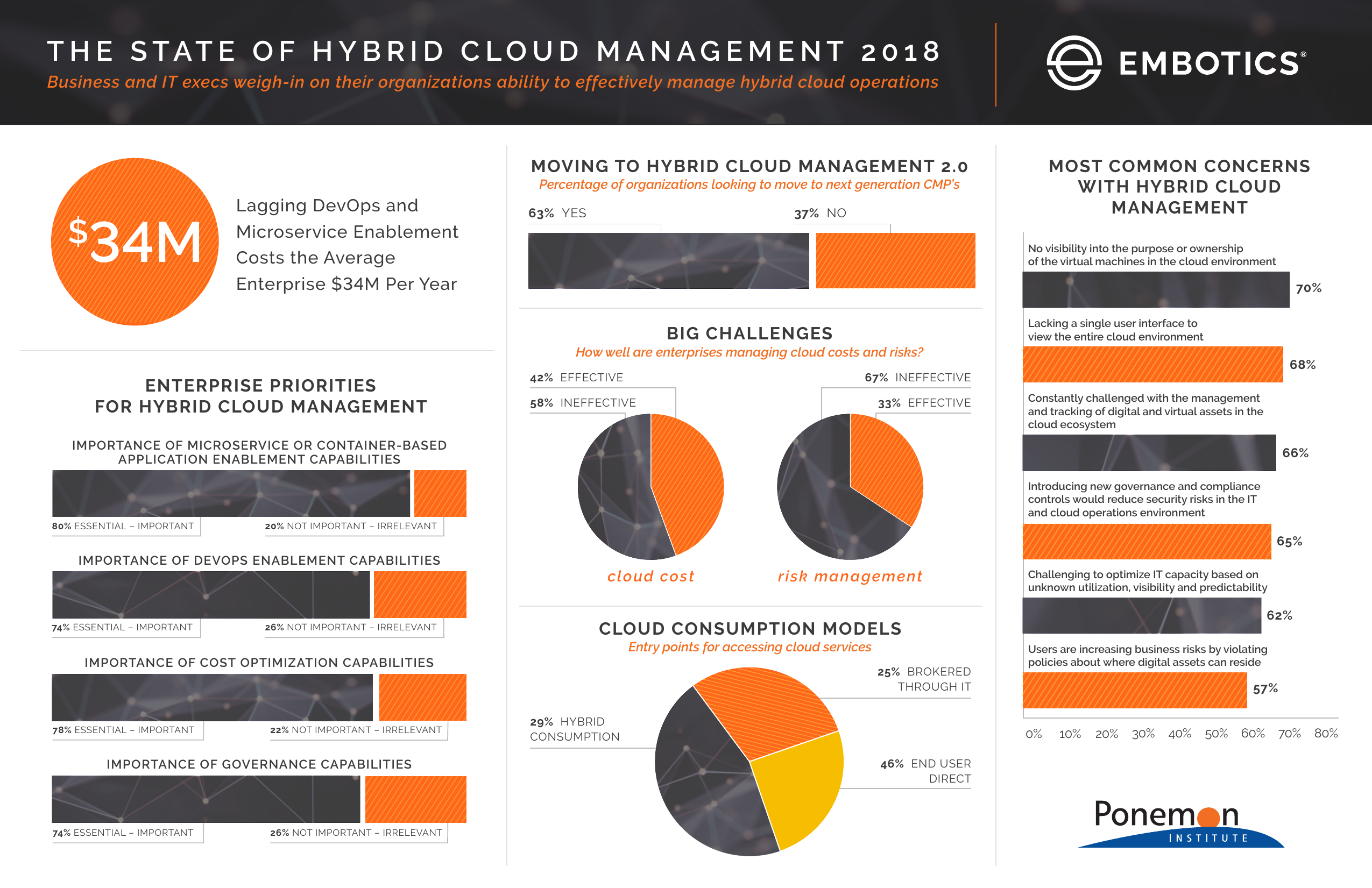 State of Hybrid Cloud Management 2018